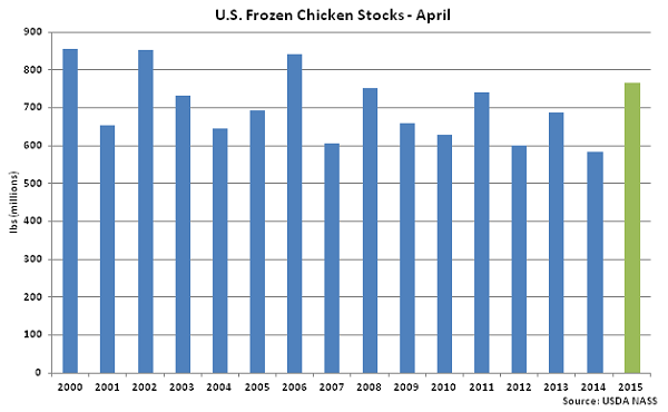 US Frozen Chicken Stocks April - May