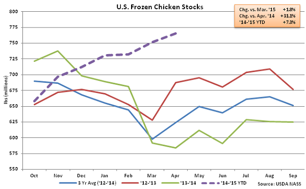 US Frozen Chicken Stocks - May