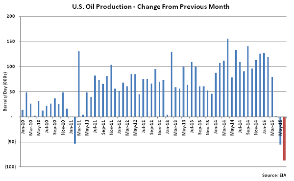 US Oil Production Change From Previous Month - May