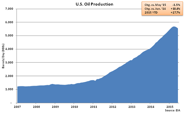 US Oil Production - May
