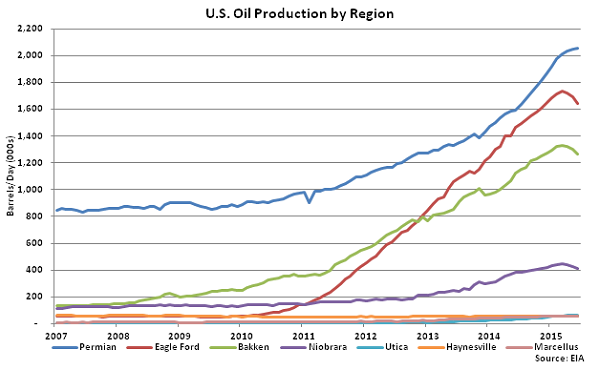 US Oil Production by Region - May