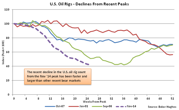 US Oil Rigs - Decline from Recent Peaks - May 13