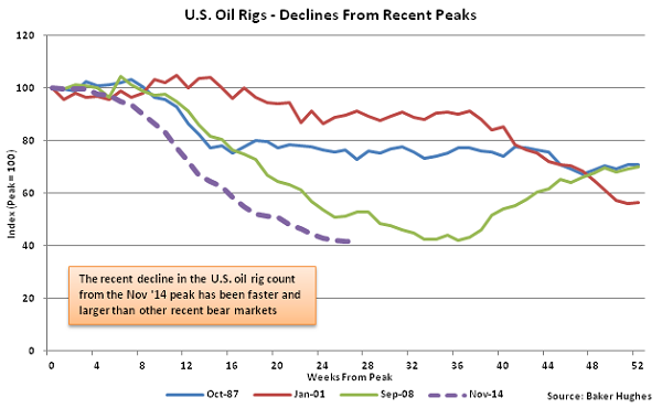 US Oil Rigs - Decline from Recent Peaks - May 28
