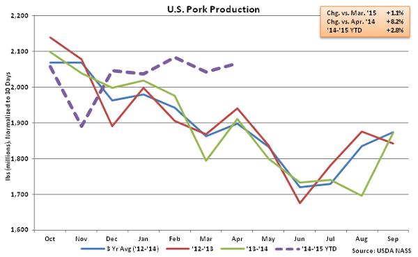 US Pork Production - May