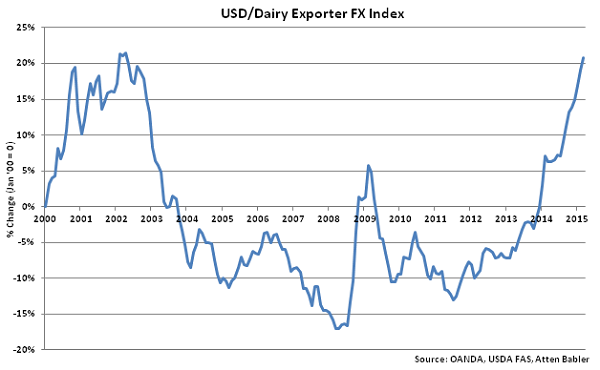 USD-Dairy Exporter FX Index - May