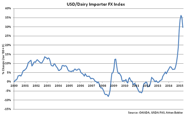 USD-Dairy Importer FX Index - May