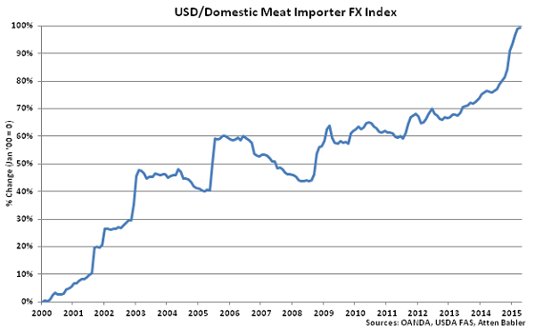 USD-Domestic Meat Importer FX Index - May
