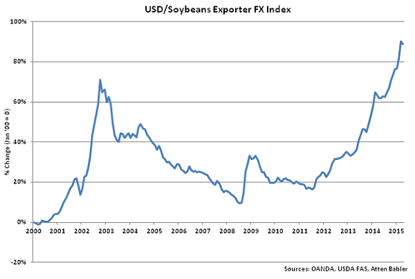 USD-Soybeans Exporter FX Index - May