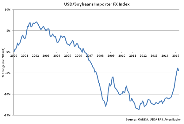 USD-Soybeans Importer FX Index - May
