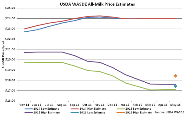 USDA WASDE All-Milk Price Estimates - May
