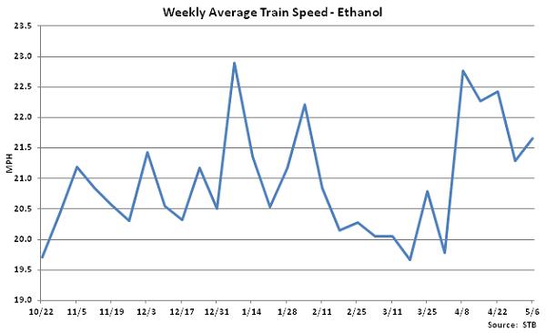 Weekly Average Train Speed-Ethanol - May