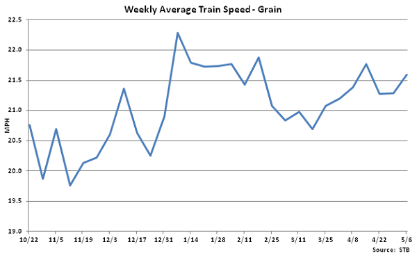 Weekly Average Train Speed-Grain - May