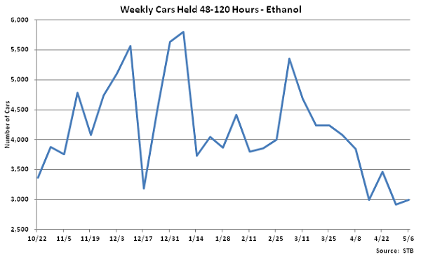 Weekly Cars Held 48-120 Hours-Ethanol - May