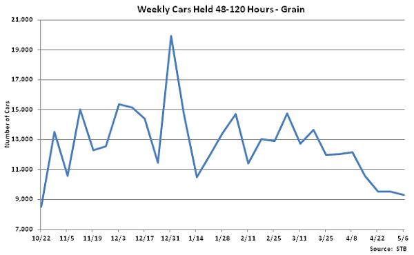 Weekly Cars Held 48-120 Hours-Grain - May