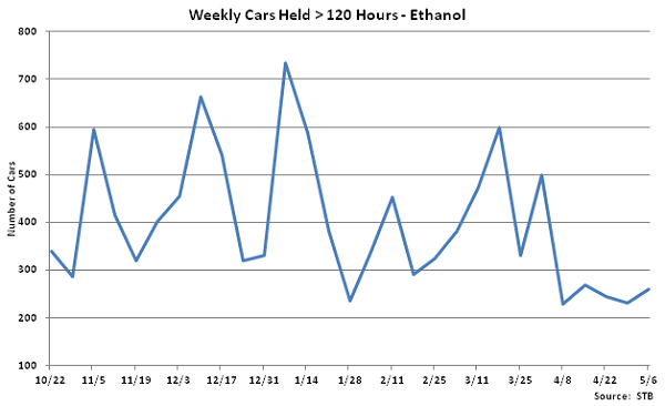 Weekly Cars Held Greater than 120 Hours-Ethanol - May
