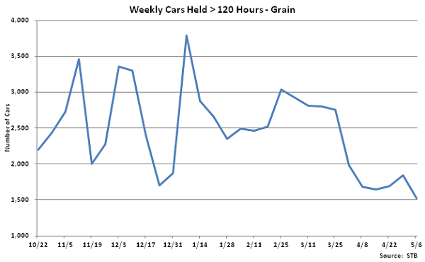 Weekly Cars Held Greater than 120 Hours-Grain - May