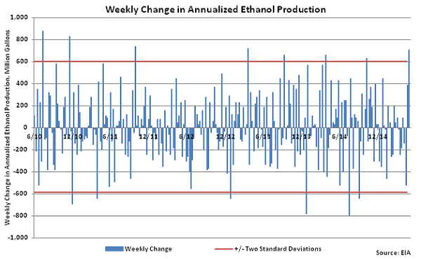 Weekly Change in Annualized Ethanol Production 5-20-15