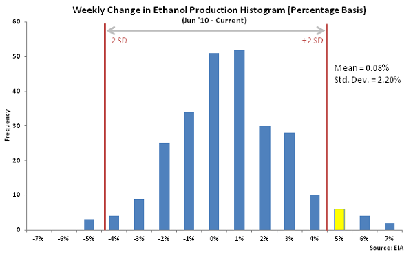 Weekly Change in Ethanol Production Histogram 5-20-15