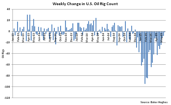 Weekly Change in US Oil Rig Count 5-28-15