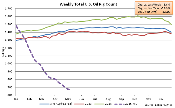 Weekly Total US Oil Rig Count - May 13