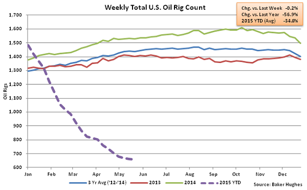 Weekly Total US Oil Rig Count - May 28