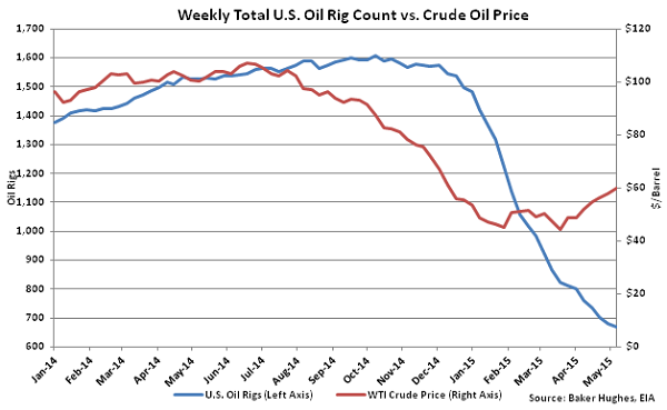 Weekly Total US Oil Rig Count vs Crude Oil Price - May 13