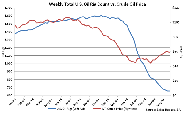 Weekly Total US Oil Rig Count vs Crude Oil Price - May 28