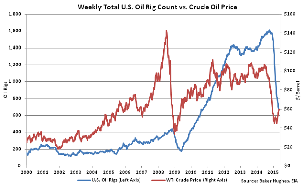 Weekly Total US Oil Rig Count vs Crude Oil Price2 - May 13