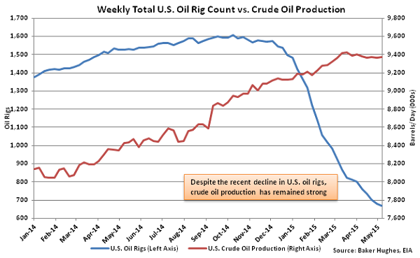 Weekly Total US Oil Rig Count vs Crude Oil Production - May 13