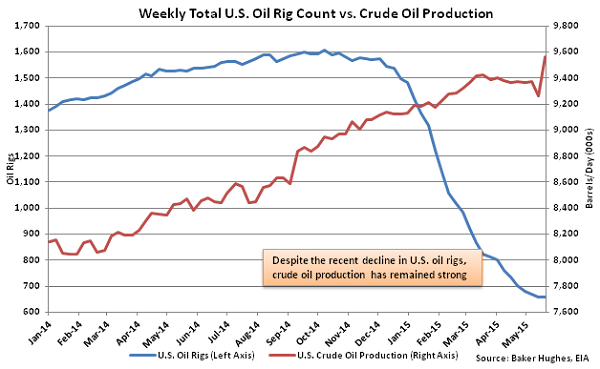 Weekly Total US Oil Rig Count vs Crude Oil Production - May 28
