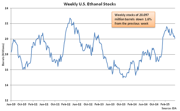 Weekly US Ethanol Stocks 5-28-15