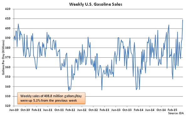 Weekly US Gasoline Sales 5-28-15