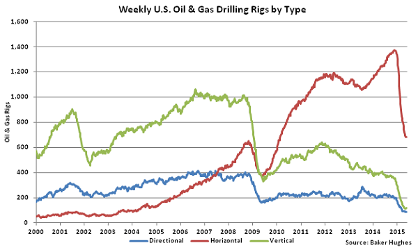 Weekly US Oil and Gas Drilling Rigs by Type - May 28