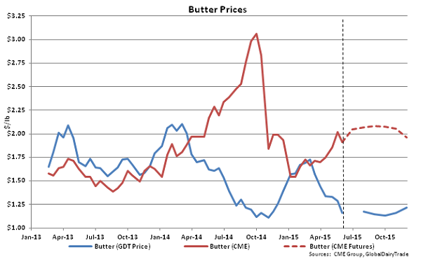 Butter Prices - June 2