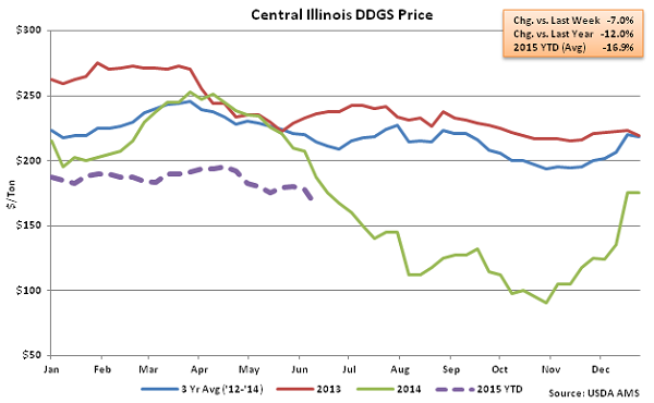 Central Illinois DDGs Price2 - June