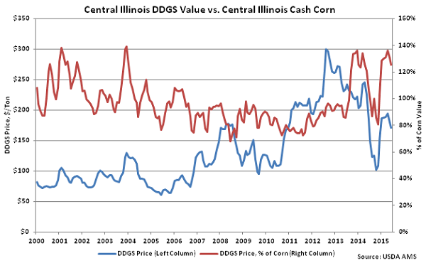 Central Illinois DDGs Value vs Central Illinois Cash Corn - June