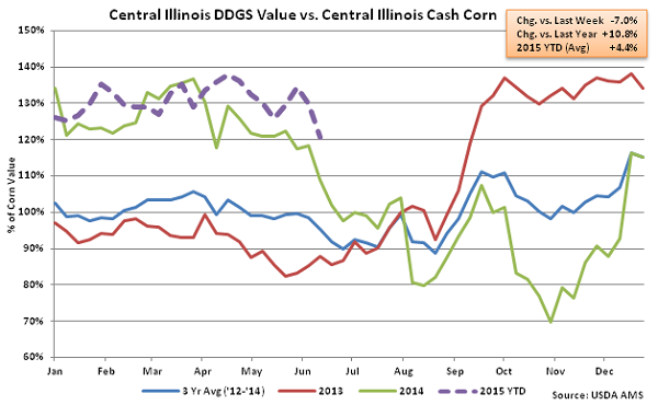 Jun 13th Central Illinois DDGS Percent of Cash Corn Value Remains Above Last Year's Value