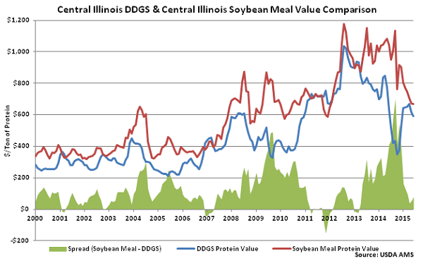 Central Illinois DDGs and Central Illinois Soybean Meal Value Comparison - June