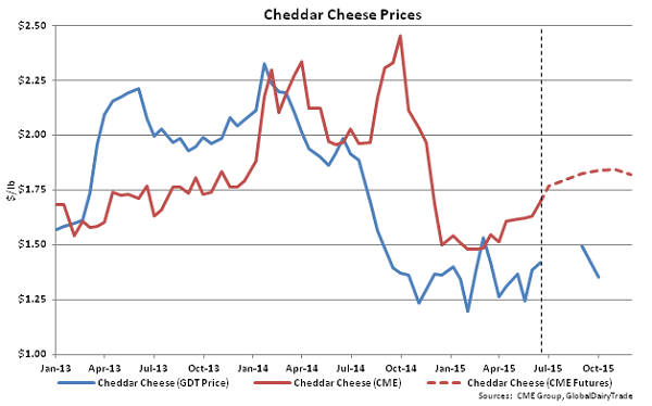 Cheddar Cheese Prices - June 16