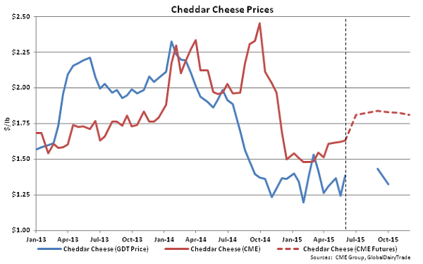 Cheddar Cheese Prices - June 2