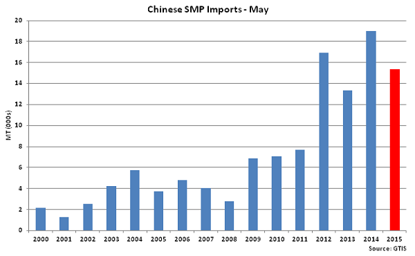 Chinese SMP Imports May - June