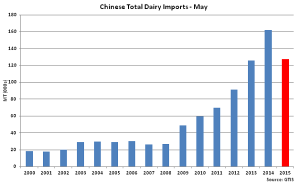 Chinese Total Dairy Imports - June