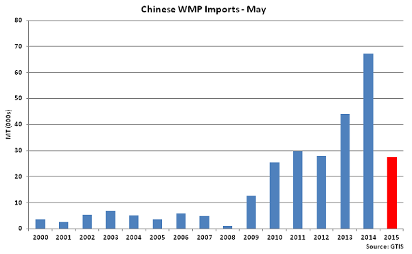 Chinese WMP Imports May - June
