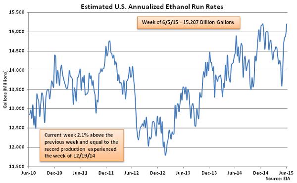 Estimated US Annualized Ethanol Run Rates 6-10-15