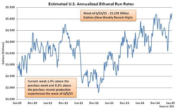 Estimated US Annualized Ethanol Run Rates 6-24-15