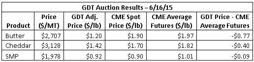 GDT Auction Results 6-16-15