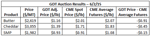 GDT Auction Results 6-2-15