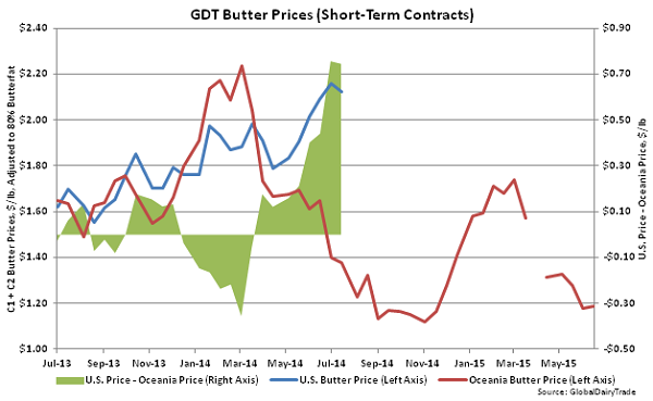 GDT Butter Prices (Short-Term Contracts) - June 16