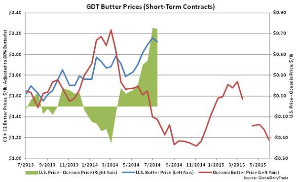 GDT Butter Prices (Short-Term Contracts) - June 2