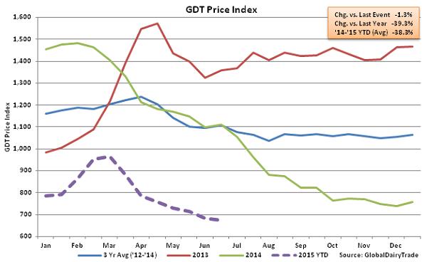 GDT Price Index2 - June 16